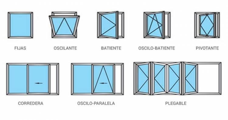sistema de aperturas de ventanas